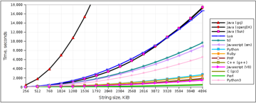 Speed graph