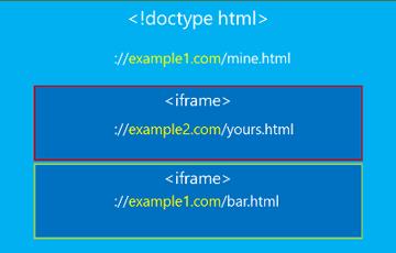 IFrame Standard Origin