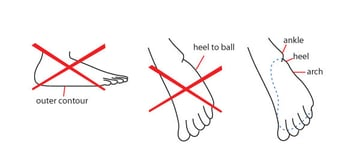 Mistakes not to make in drawing the outer side of the foot
