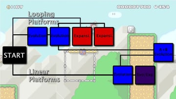 A map graphic illustrating the challenges in a Mario level