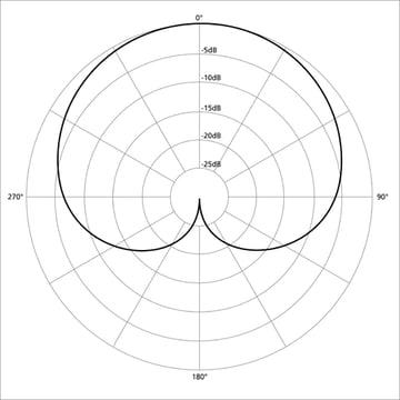 A cardioid microphone polar pattern