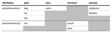 Grid illustrating Item Name Attribute  Value relationship