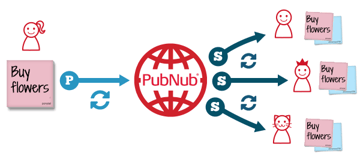 How PubNub Works
