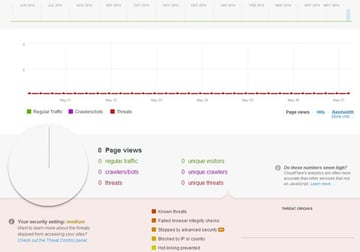 CloudFlare Analytics