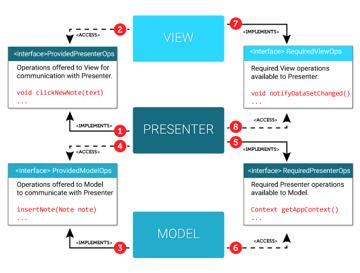 MVP Interfaces