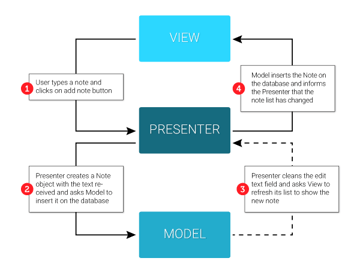 MVP Action Diagram