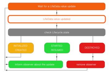 LiveData update flow