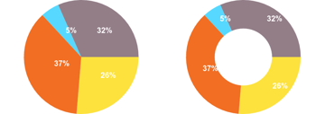 Pie chart and doughnut chart with value labels