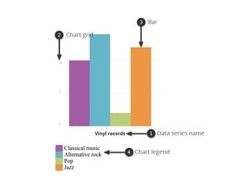 Components of a bar chart
