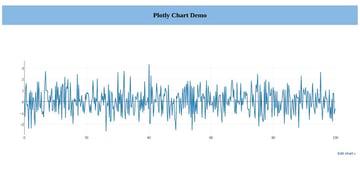 Line Chart Using Plotly