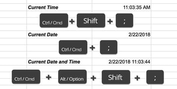 Keyboard shortcuts for dates and times