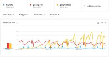 US Trends Google Slides