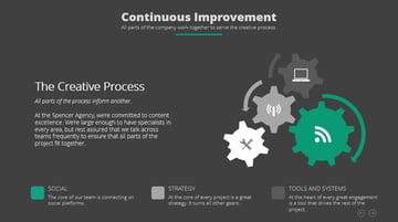 Continuous Improvement Slide