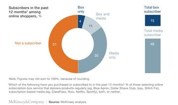 the subscription e-commerce market