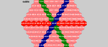 horizontally aligned hexagonal grid with cube coordinate values
