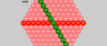 Horizontal hexagonal layout with rows and columns highlighted where coordinates remain same