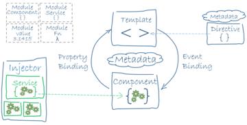 The architecture of Angular