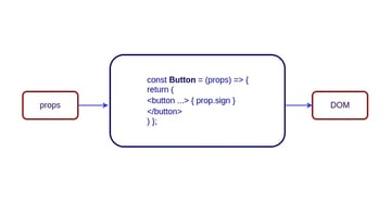 Stateful vs Stateless Components Functional Components