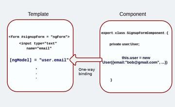 One-way binding with ngModel