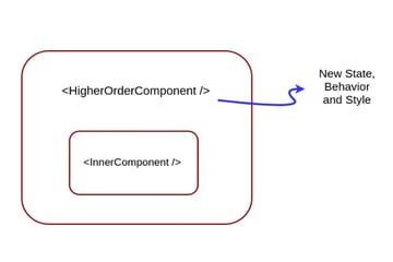 Higher Order Components Overview