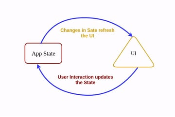 Any change in the state rerenders the component and any user interaction updates the state
