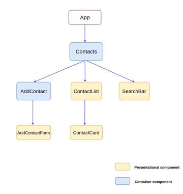 Designing component Hierarchy
