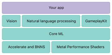 Core ML technology stack source Apple