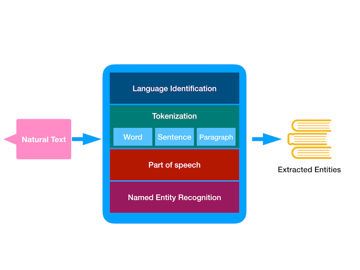NSLinguisticTagger components source Apple