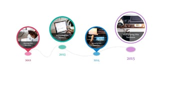 Visual Line WordPress Timeline Plugin