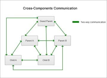 Cross-Component Communication diagram