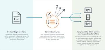 AWS AppSync workflow source Amazon