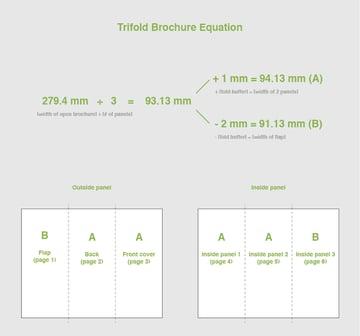 trifold brochure equation