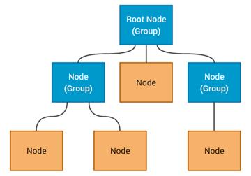JavaFX Scene Graph