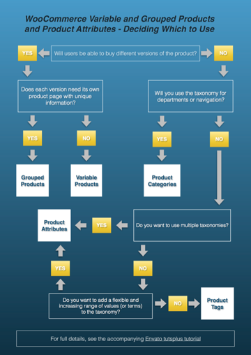 Flow chart for choosing WooCommerce variable and grouped products ad product attributes