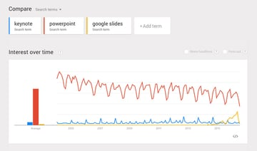 Trends PowerPoint vs Keynote vs Google Slides