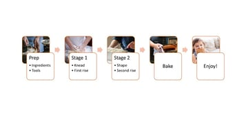 create flowchart in word - smartart flowchart