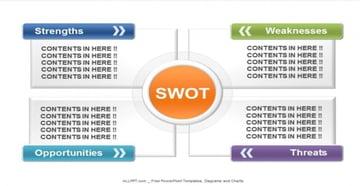 Four Color SWOT Diagram PowerPoint