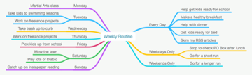 Weekly routine mind map