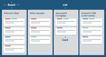 from How Were Using Trello to Simplify Our Editorial Process