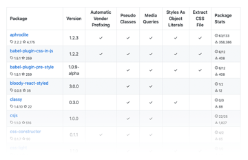 Michele Bertolis table of CSS-in-JS libraries