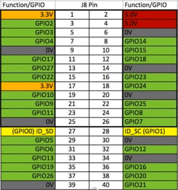 General Purpose InputOutput configuration