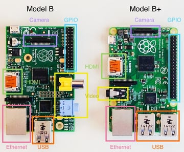 Side-by-side comparison viewing the top of the Raspberry Pi B and B
