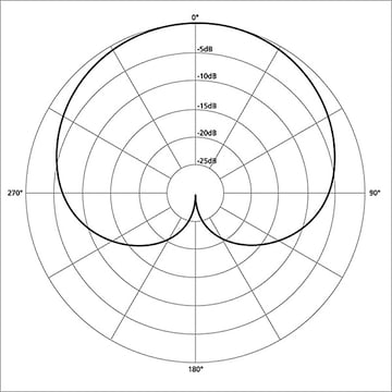 Image of a cardioid microphone polar pattern from Wikimedia