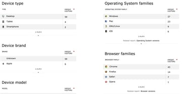 Piwik Devices and Operating Systems