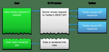 Using the Twitter REST API