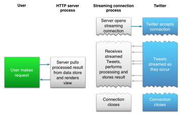 How the Twitter Streaming API works