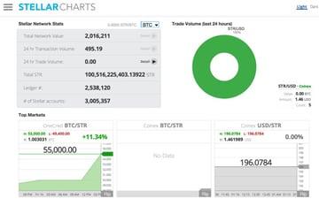 Stellar Charts Network Stats