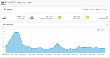 Optimizing PageSpeed - KeyCDN Dashboard
