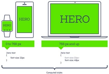 Telerik Responsive Web Design Media Queries