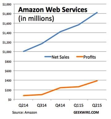 Amazon AWS Alternatives - AWS Revenues Grow